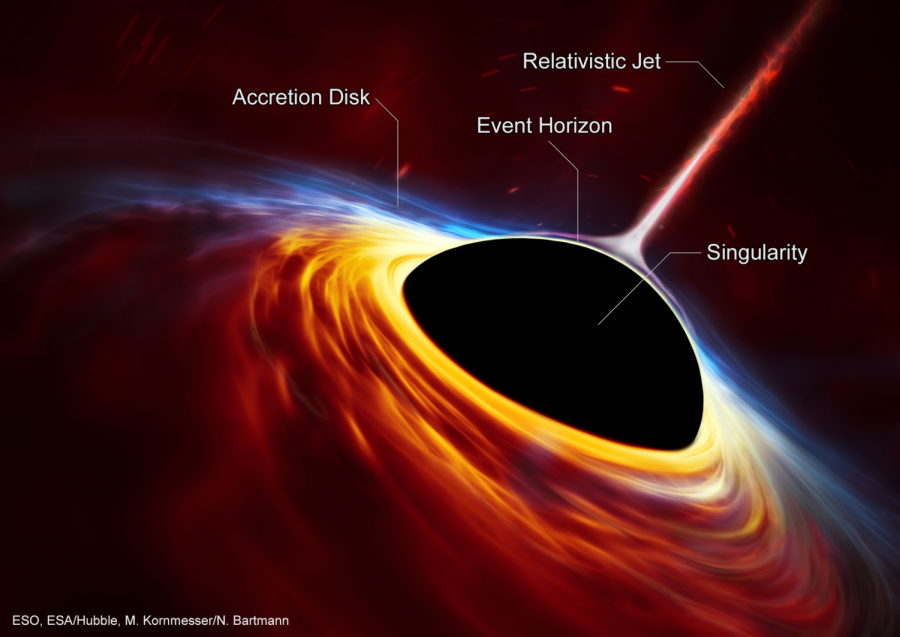 Black Holes, What are they?